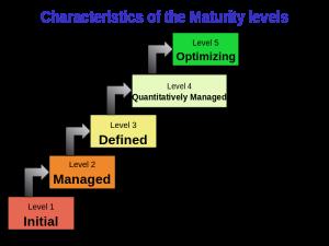 CMMI_maturity_levels