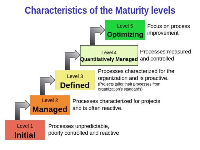 CMMI Maturity Levels Explained – mikehking dot com