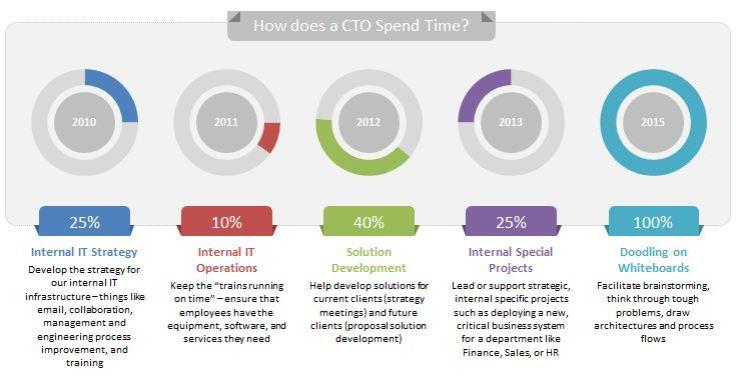 CTO_time